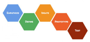 Standfords Design Thinking