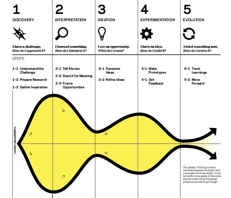 Design Thinking, billede fra IDEO